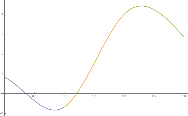 Plotting 3 piecewise curves in Mathematica